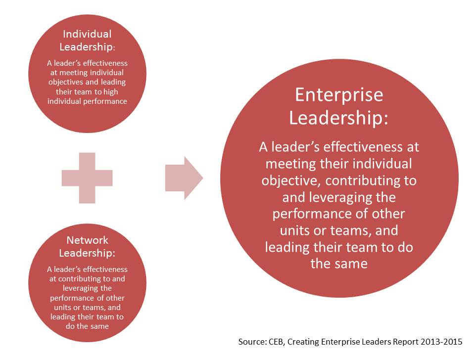 Enterprise Leadership Diagram