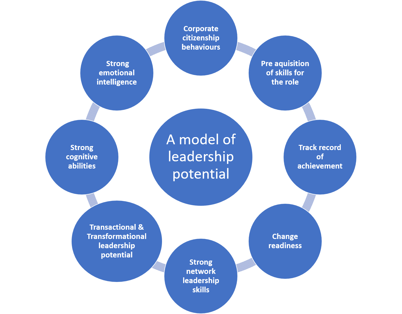 Unlocking the potential of executives