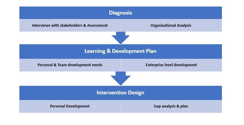 learning and development design phase image