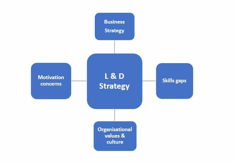 learning and development strategy image