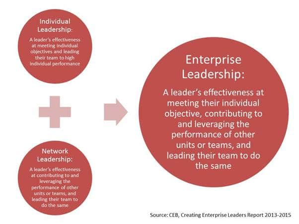 The Enterprise Leadership Model